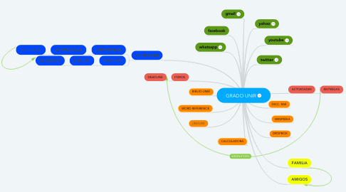 Mind Map: GRADO UNIR