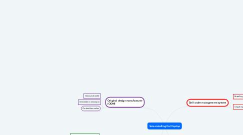 Mind Map: Samenstelling Dell laptop