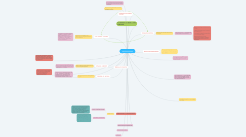 Mind Map: UNIÓN EUROPEA
