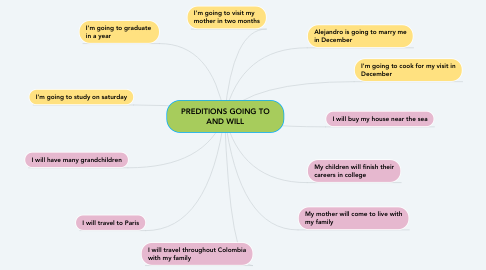 Mind Map: PREDITIONS GOING TO AND WILL