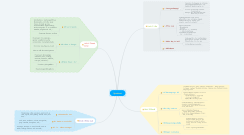 Mind Map: Speakout