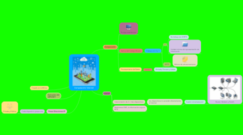Mind Map: Computación/ Internet