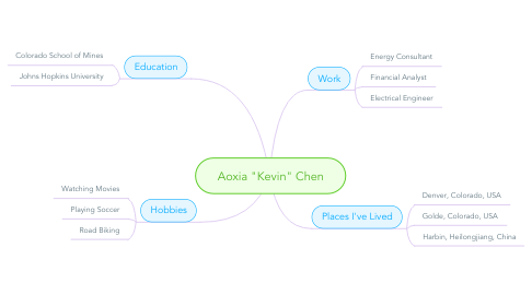 """Mind Map: Aoxia """"Kevin"""" Chen"""