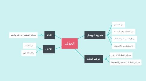 Mind Map: الحذف