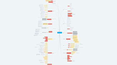 Mind Map: MASTER TOOL: Video Content + Captions