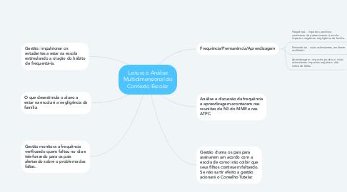 Mind Map: Leitura e Análise Multidimensional do Contexto Escolar