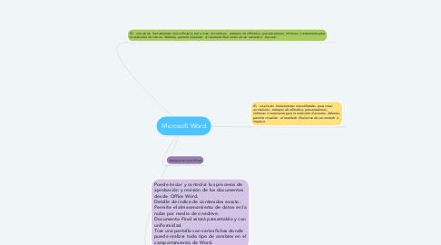 Mind Map: Microsoft Word
