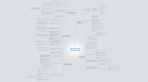 Mind Map: MACRO ECONOMICS
