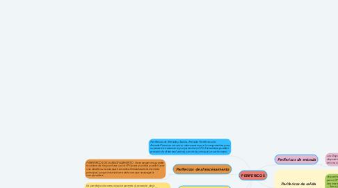 Mind Map: PERIFERICOS
