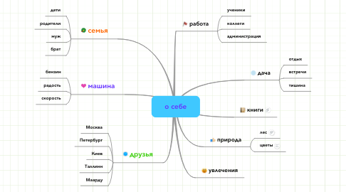 Mind Map: о себе