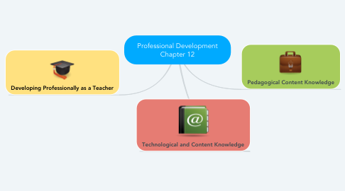 Mind Map: Professional Development Chapter 12