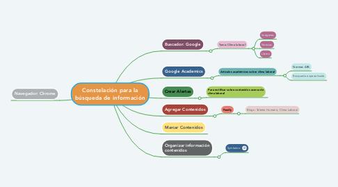 Mind Map: Constelación para la búsqueda de información