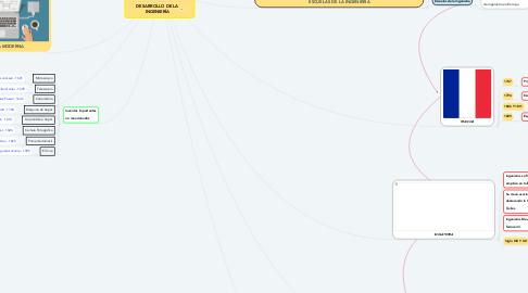 Mind Map: DESARROLLO DE LA INGENIERÍA