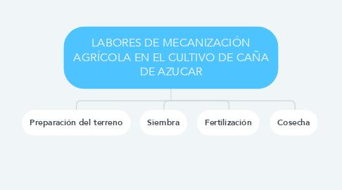 Mind Map: LABORES DE MECANIZACIÓN AGRÍCOLA EN EL CULTIVO DE CAÑA DE AZUCAR
