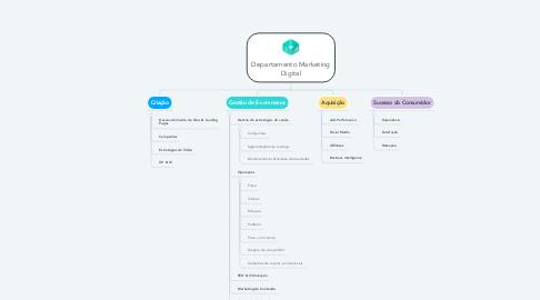 Mind Map: Departamento Marketing Digital