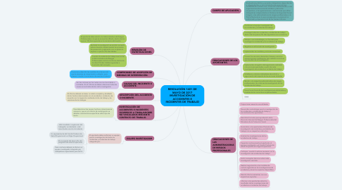 Mind Map: RESOLUCIÓN 1401 DE MAYO DE 2017 INVESTIGACIÓN DE ACCIDENTES E INCIDENTES DE TRABAJO
