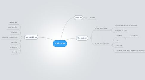 Mind Map: toekomst