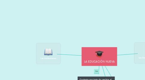 Mind Map: LA EDUCACIÓN NUEVA