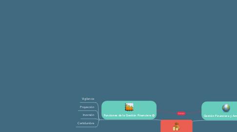 Mind Map: Gestión Financiera