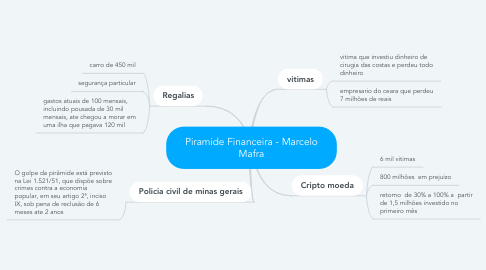 Mind Map: Piramide Financeira - Marcelo Mafra