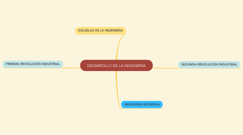 Mind Map: DESARROLLO DE LA INGENIERIA