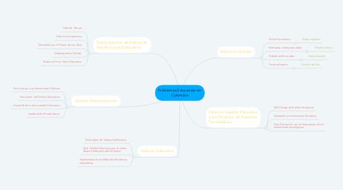 Mind Map: Problemas Educativos en Colombia