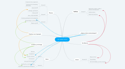 Mind Map: ISO 45001:2018