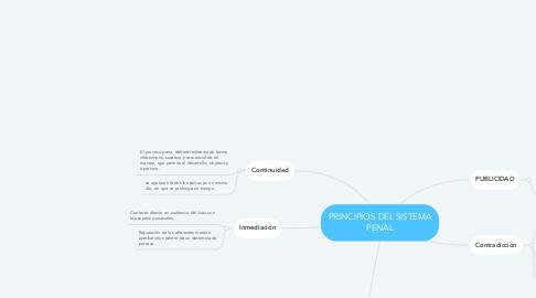 Mind Map: PRINCIPIOS DEL SISTEMA PENAL