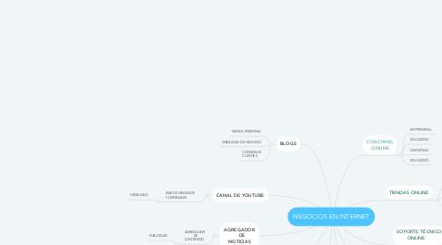 Mind Map: NEGOCIOS EN INTERNET