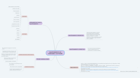 Mind Map: MANTENIMIENTO DE HARDWARE Y SOFTWARE