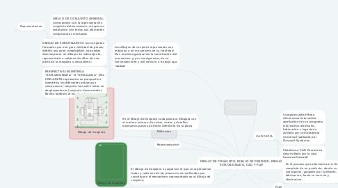 Mind Map: DIBUJO DE CONJUNTO, DIBUJO DE DESPIECE, DIBUJO EXPLOSIONADO, CAD Y PLM