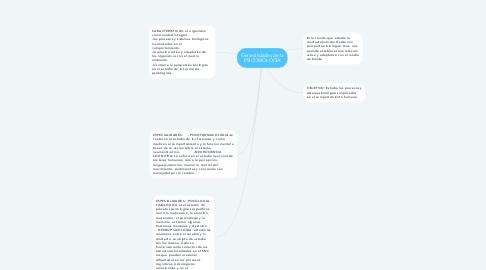 Mind Map: Generalidades de la PSICOBIOLOGIA