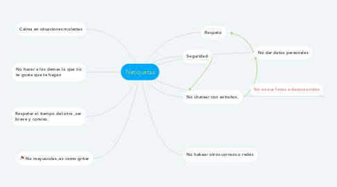 Mind Map: Netiquetas