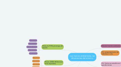 Mind Map: Los marcos ambientales, las dimensiones del entorno.