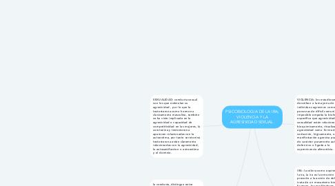 Mind Map: PSICOBIOLOGIA DE LA IRA; VIOLENCIA Y LA AGRESIVIDAD SEXUAL.