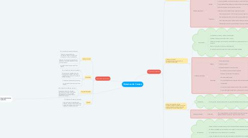 Mind Map: Sistemas de Costeo