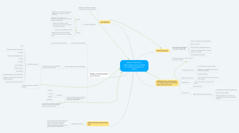 Mind Map: Distance Education: Learning that occurs outside of a traditional classroom setting