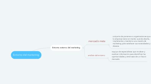 Mind Map: Entorno del marketing