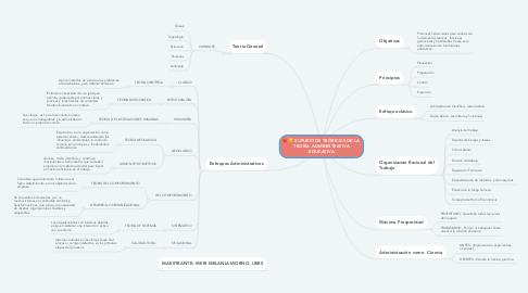 Mind Map: SUPUESTOS TEÓRICOS DE LA TEORÍA ADMINISTRATIVA EDUCATIVA