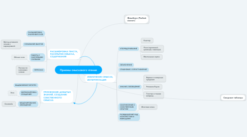 Mind Map: Приемы смыслового чтения