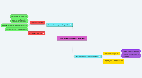 Mind Map: SOFTVER (programska podrška)