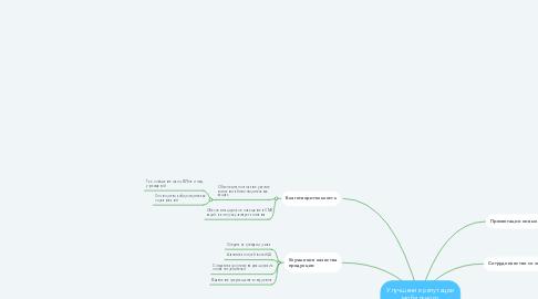 Mind Map: Улучшение репутации мобильного подразделения Lenovo