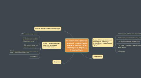Mind Map: История исследования явлений «переводная множественность» и «повторный перевод (retranslation)»