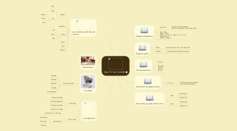 Mind Map: Cap. 8 - La Comida