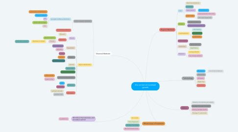 Mind Map: the control of microbial growth