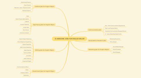 Mind Map: 33 AWESOME JOBS FOR ENGLISH MAJOR