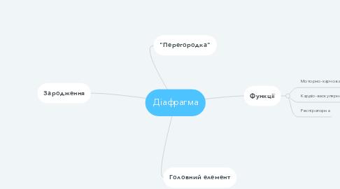 Mind Map: Діафрагма