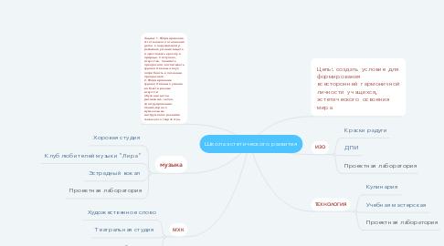 Mind Map: Школа эстетического развития