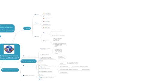 Mind Map: Funciones del Derecho Internacional Público (DIP)