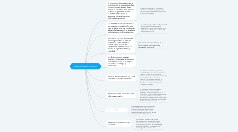 Mind Map: Sociedades de consumo